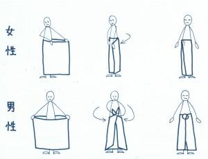 Figure1.How to wear longyi